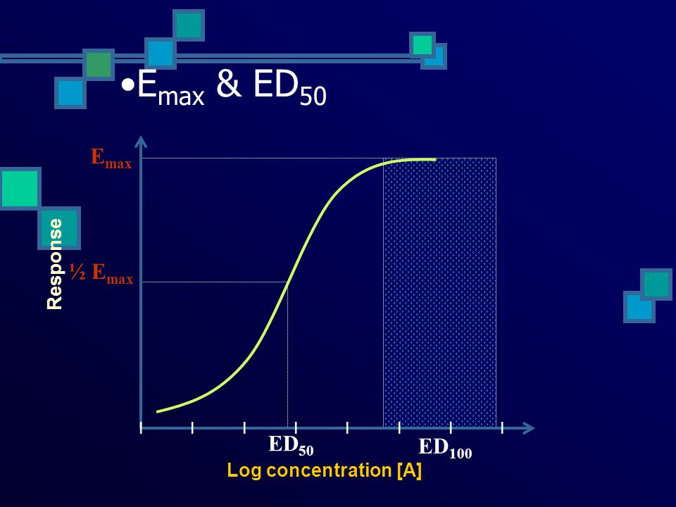 Emax & ED50 Emax ½ Emax ED50 ED100 Response Log concentration [A]